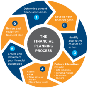 Financial and Investment Planners Chennai, Insurance planning,Investment planning,Financial Planners in chennai,Certified financial planner in Chennai,Comprehensive financial plan,Financial Planning chennai India,