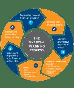 AssuredGain financialPlanning